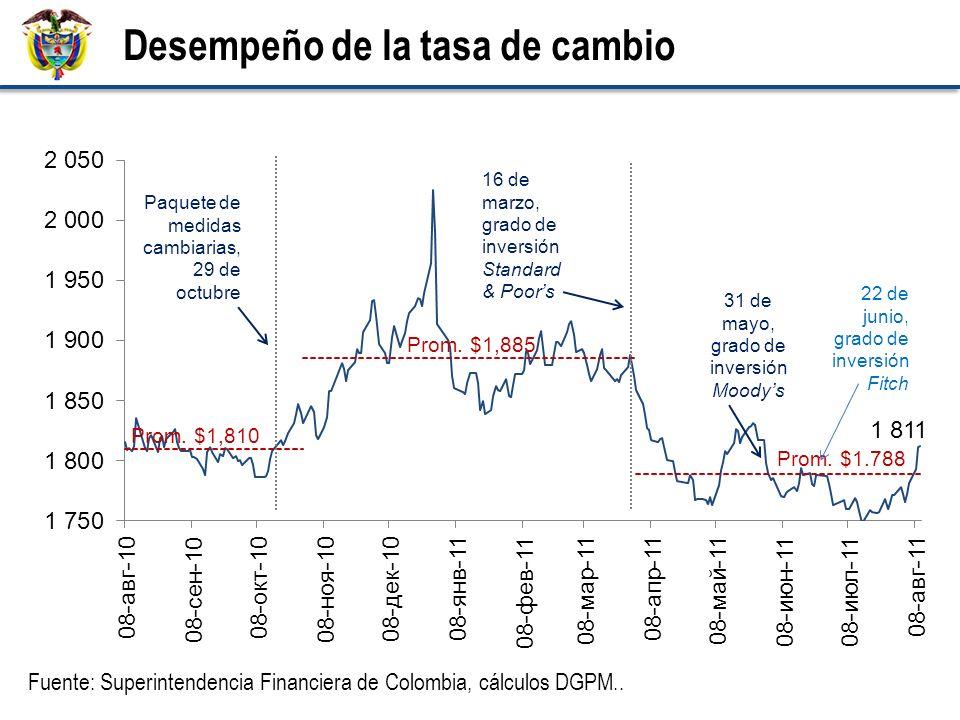 Fuente: Superintendencia Financiera de Colombia, cálculos DGPM.. Desempeño de la tasa de cambio
