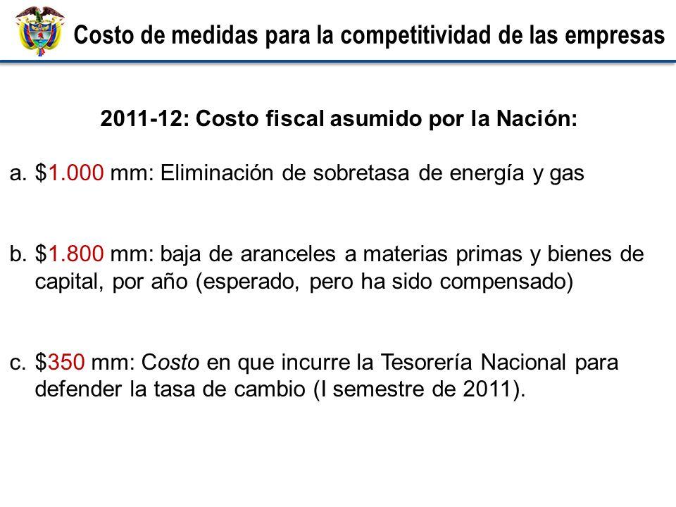 2011-12: Costo fiscal asumido por la Nación: a.$1.000 mm: Eliminación de sobretasa de energía y gas b.$1.800 mm: baja de aranceles a materias primas y bienes de capital, por año (esperado, pero ha sido compensado) c.$350 mm: Costo en que incurre la Tesorería Nacional para defender la tasa de cambio (I semestre de 2011).