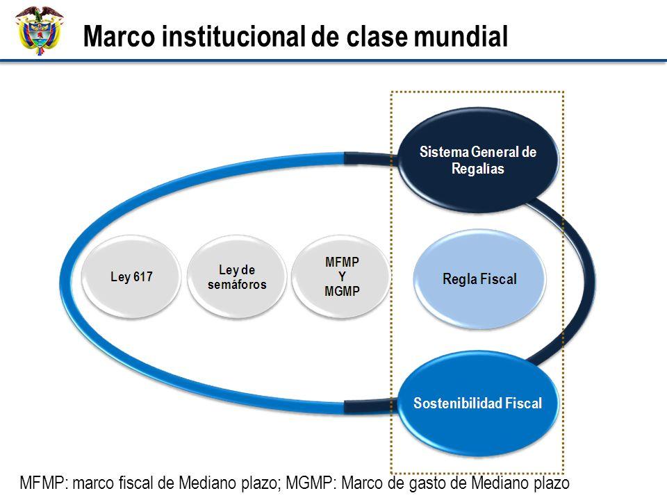 2. Nueva institucionalidad fiscal Marco institucional de clase mundial MFMP: marco fiscal de Mediano plazo; MGMP: Marco de gasto de Mediano plazo