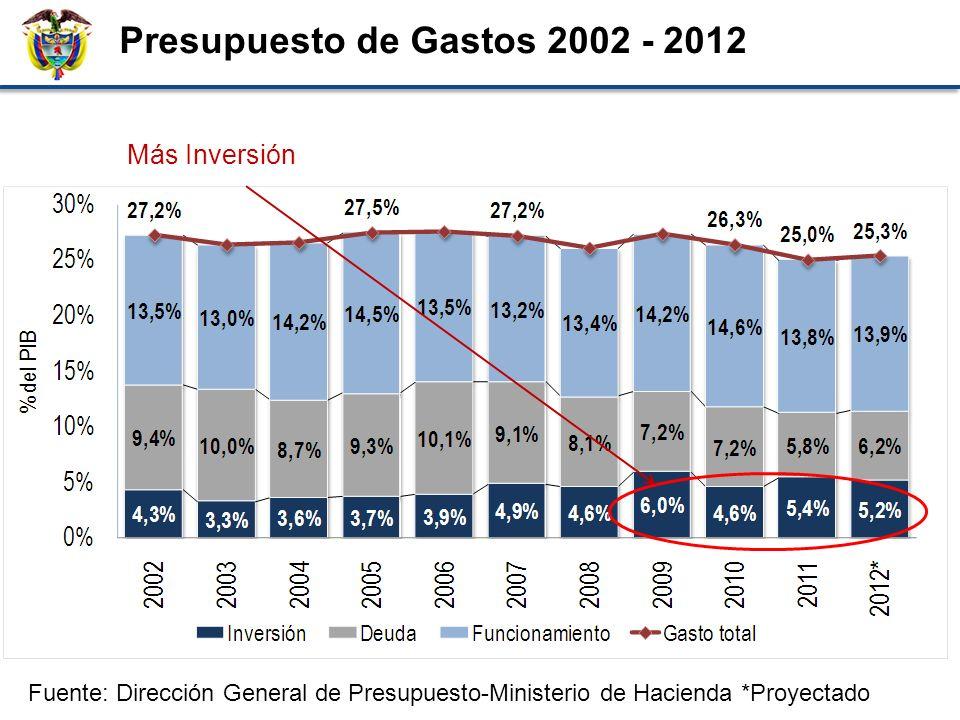 Porcentaje del PIB Presupuesto de Gastos 2002 - 2012 Fuente: Dirección General de Presupuesto-Ministerio de Hacienda *Proyectado Más Inversión