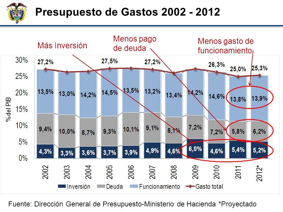 Porcentaje del PIB Presupuesto de Gastos 2002 - 2012 Fuente: Dirección General de Presupuesto-Ministerio de Hacienda *Proyectado Más Inversión Menos pago de deuda Menos gasto de funcionamiento
