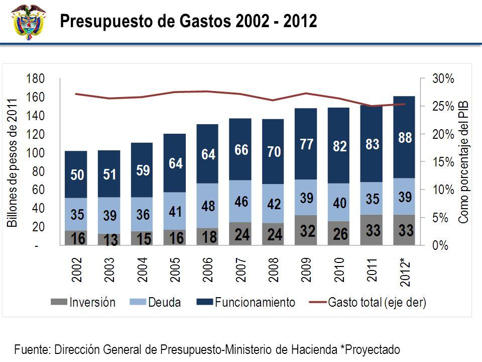 Presupuesto de Gastos 2002 - 2012 Fuente: Dirección General de Presupuesto-Ministerio de Hacienda *Proyectado