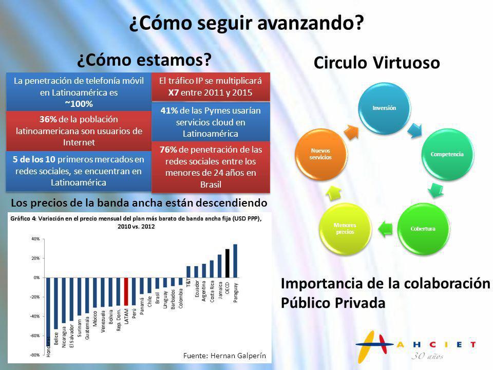InversiónCompetenciaCobertura Menores precios Nuevos servicios Importancia de la colaboración Público Privada Circulo Virtuoso Fuente: Hernan Galperín