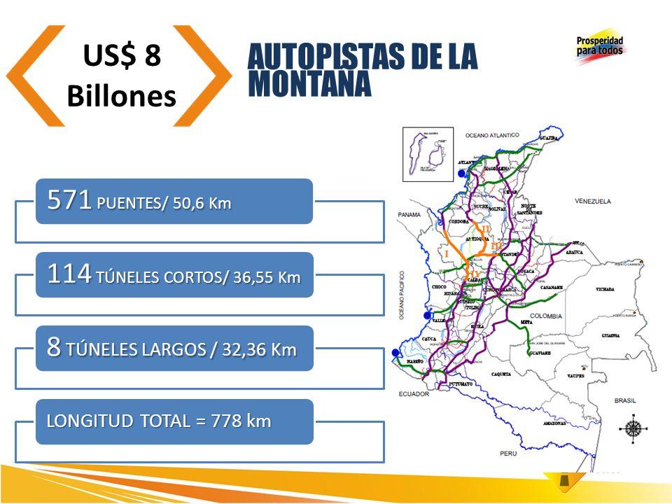 Inversión del cuatrienio $48,1 billones que generan 249.066 empleos directos AUTOPISTAS DE LA MONTAÑA US$ 8 Billones 571 PUENTES/ 50,6 Km 114 TÚNELES