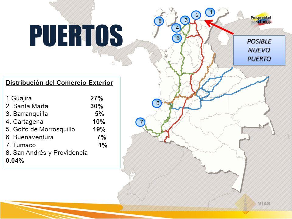 Distribución del Comercio Exterior 1 Guajira 27% 2. Santa Marta 30% 3. Barranquilla 5% 4. Cartagena 10% 5. Golfo de Morrosquillo 19% 6. Buenaventura 7