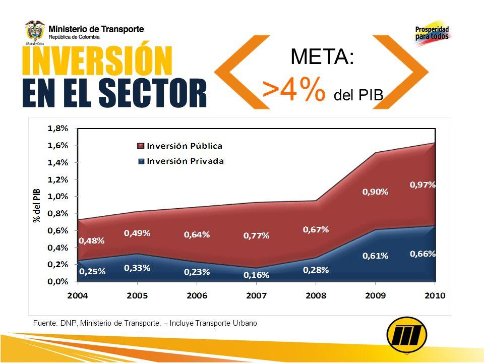Inversión del cuatrienio $48,1 billones que generan 249.066 empleos directos INVERSIÓN EN EL SECTOR Fuente: DNP, Ministerio de Transporte. – Incluye T