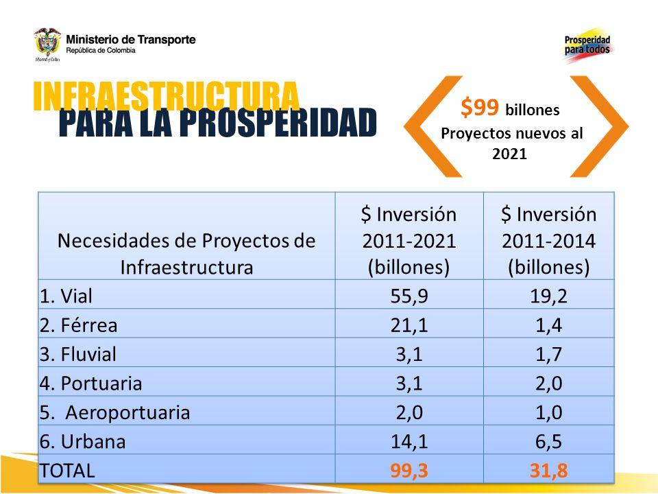 Inversión del cuatrienio $48,1 billones que generan 249.066 empleos directos AUTOPISTAS DE LA MONTAÑA US$ 8 Billones 571 PUENTES/ 50,6 Km 114 TÚNELES CORTOS/ 36,55 Km 8 TÚNELES LARGOS / 32,36 Km LONGITUD TOTAL = 778 km
