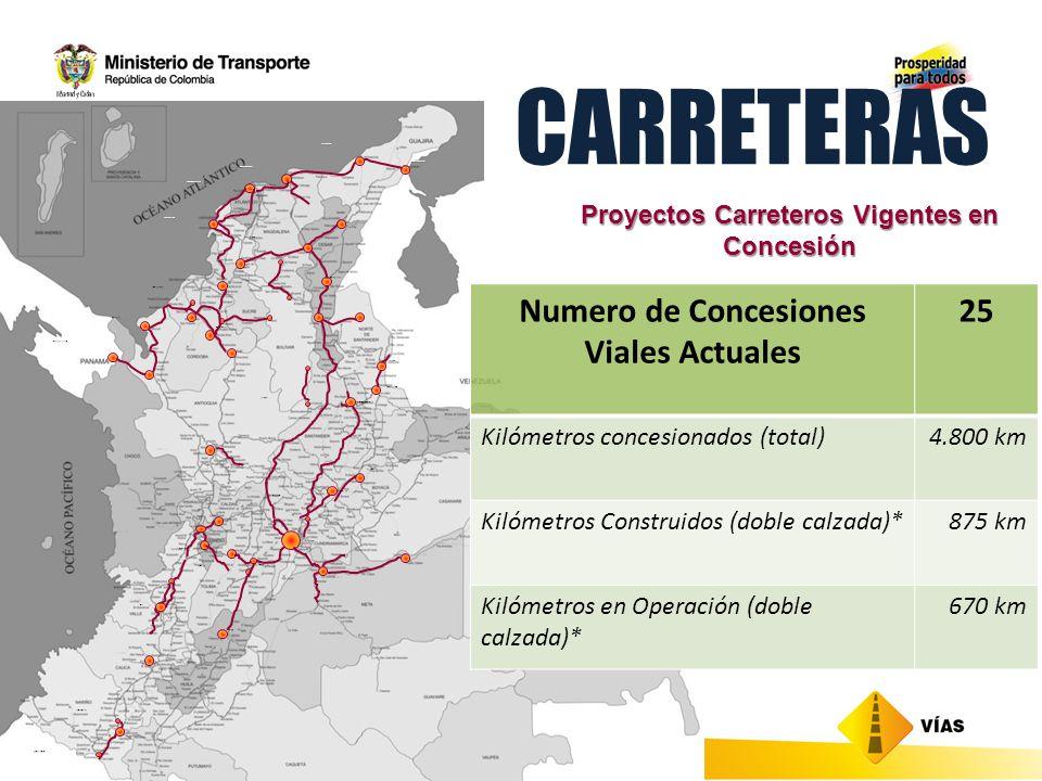 CARRETERAS Numero de Concesiones Viales Actuales 25 Kilómetros concesionados (total)4.800 km Kilómetros Construidos (doble calzada)*875 km Kilómetros