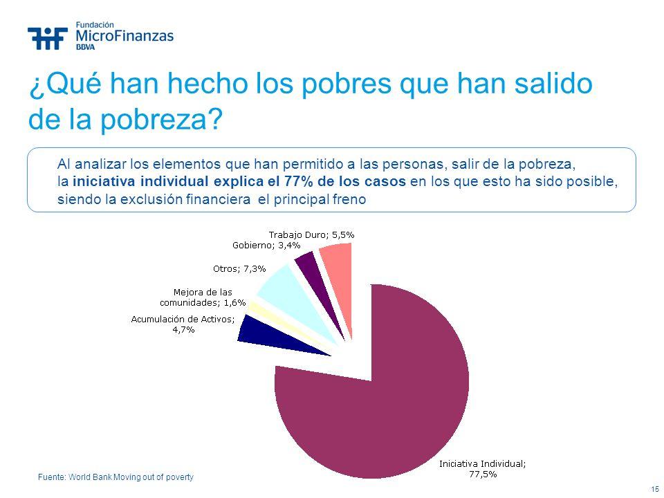 15 Al analizar los elementos que han permitido a las personas, salir de la pobreza, la iniciativa individual explica el 77% de los casos en los que es