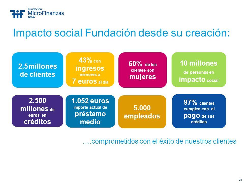 21 Impacto social Fundación desde su creación: 2,5 millones de clientes 60% de los clientes son mujeres 43% con ingresos menores a 7 euros al día 10 m