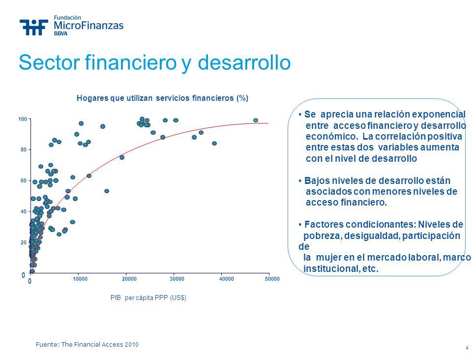 4 Sector financiero y desarrollo Fuente: The Financial Access 2010 0 20 40 60 80 100 Hogares que utilizan servicios financieros (%) 0 1000020000300004
