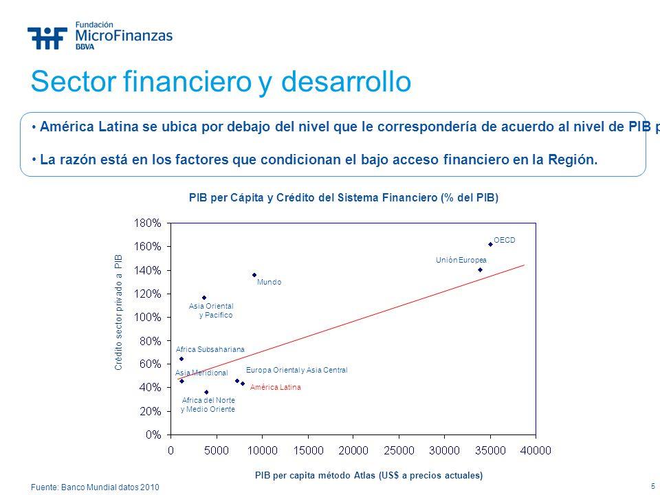 5 Sector financiero y desarrollo Fuente: Banco Mundial datos 2010 PIB per capita método Atlas (US$ a precios actuales) PIB per Cápita y Crédito del Si