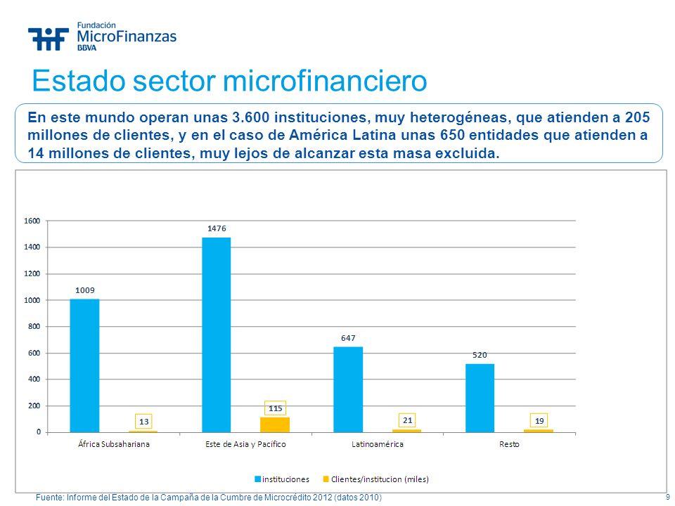 9 Estado sector microfinanciero Fuente: Informe del Estado de la Campaña de la Cumbre de Microcrédito 2012 (datos 2010) En este mundo operan unas 3.60