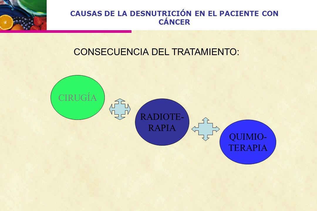 CIRUGÍA QUIMIO- TERAPIA RADIOTE- RAPIA CONSECUENCIA DEL TRATAMIENTO: