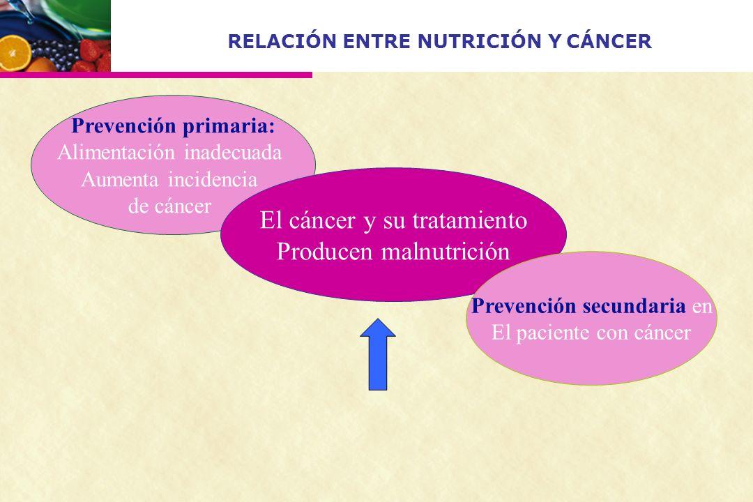 RELACIÓN ENTRE NUTRICIÓN Y CÁNCER Prevención primaria: Alimentación inadecuada Aumenta incidencia de cáncer El cáncer y su tratamiento Producen malnut