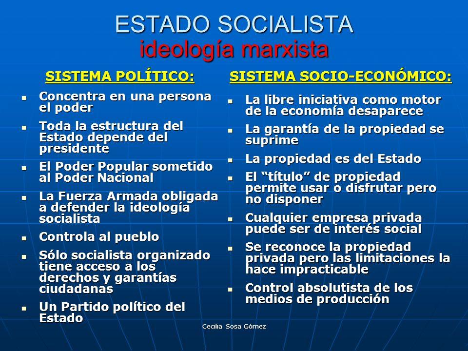 Cecilia Sosa Gómez ESTADO SOCIALISTA ideología marxista SISTEMA POLÍTICO: Concentra en una persona el poder Concentra en una persona el poder Toda la