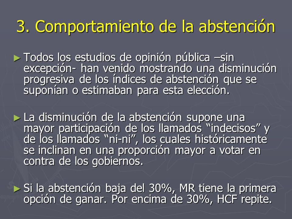 3. Comportamiento de la abstención Todos los estudios de opinión pública –sin excepción- han venido mostrando una disminución progresiva de los índice