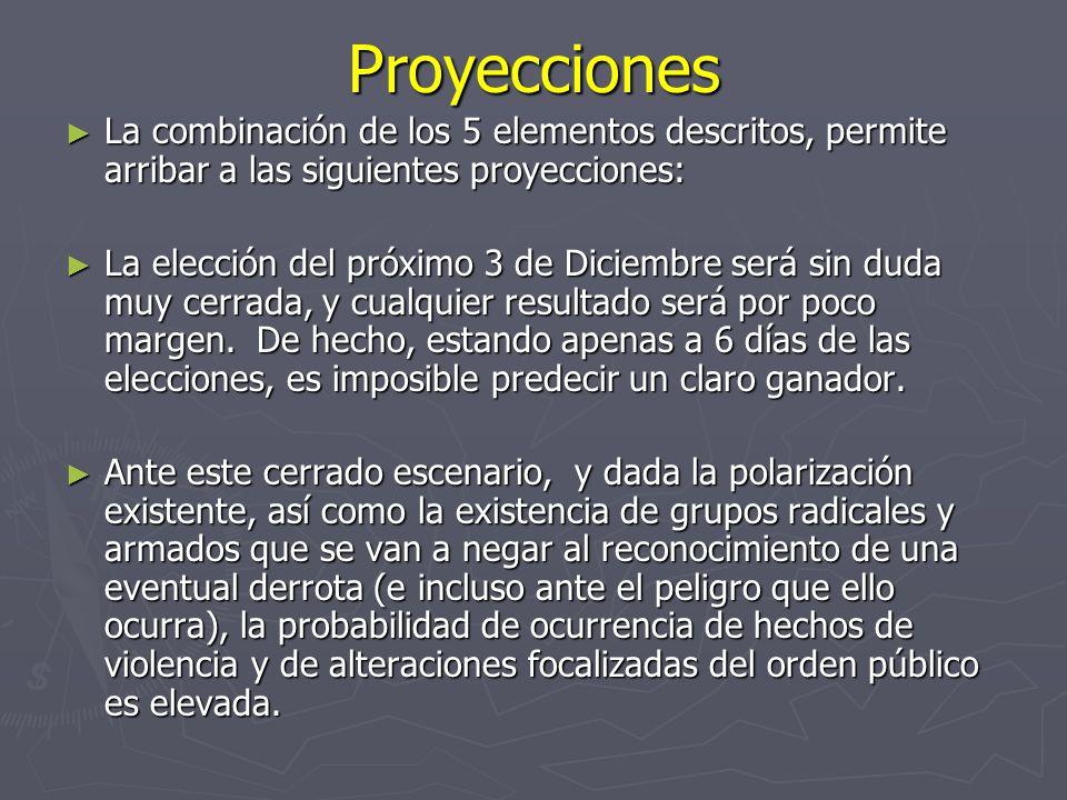 Proyecciones La combinación de los 5 elementos descritos, permite arribar a las siguientes proyecciones: La combinación de los 5 elementos descritos, permite arribar a las siguientes proyecciones: La elección del próximo 3 de Diciembre será sin duda muy cerrada, y cualquier resultado será por poco margen.