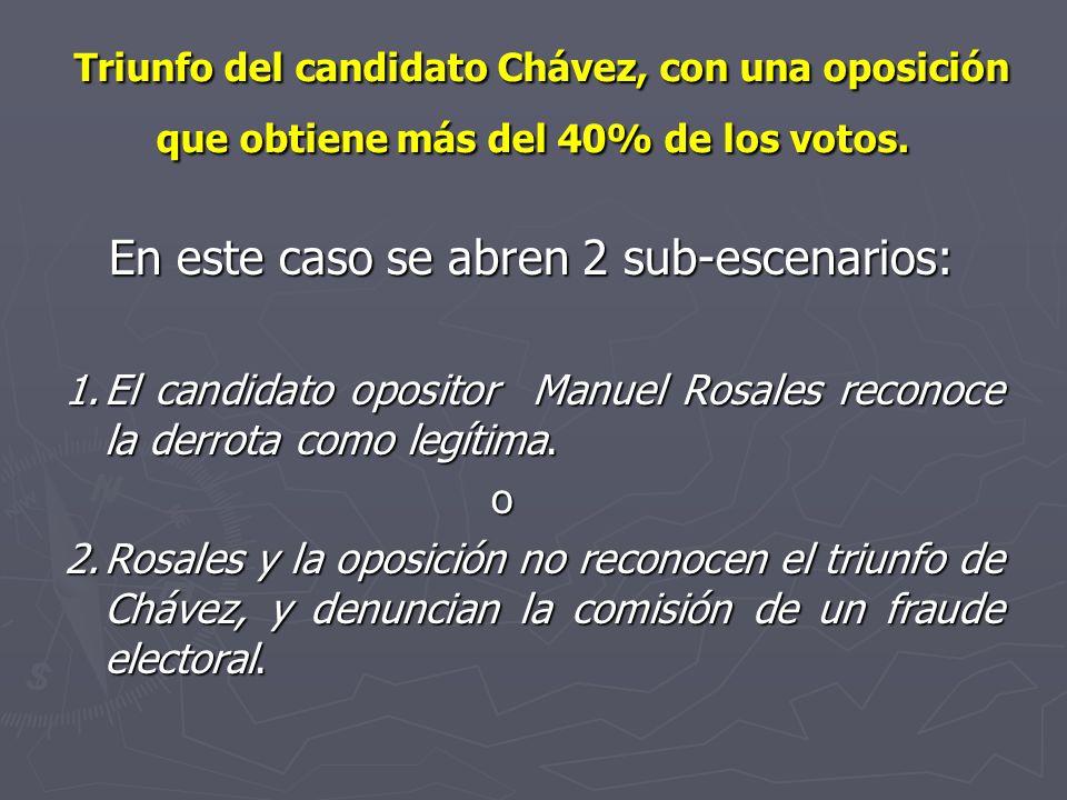 Triunfo del candidato Chávez, con una oposición que obtiene más del 40% de los votos. Triunfo del candidato Chávez, con una oposición que obtiene más