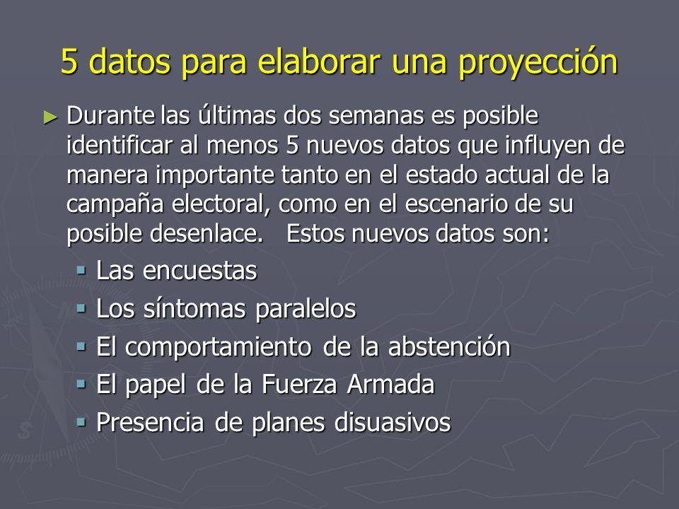 PROYECCIONES Y ESCENARIOS