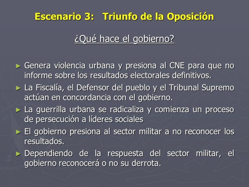 Escenario 3: Triunfo de la Oposición ¿Qué hace el gobierno? Genera violencia urbana y presiona al CNE para que no informe sobre los resultados elector