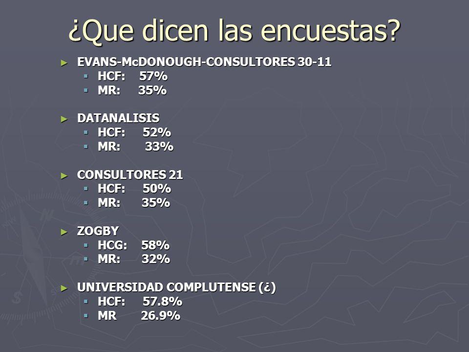 ¿Que dicen las encuestas? EVANS-McDONOUGH-CONSULTORES 30-11 EVANS-McDONOUGH-CONSULTORES 30-11 HCF: 57% HCF: 57% MR: 35% MR: 35% DATANALISIS DATANALISI