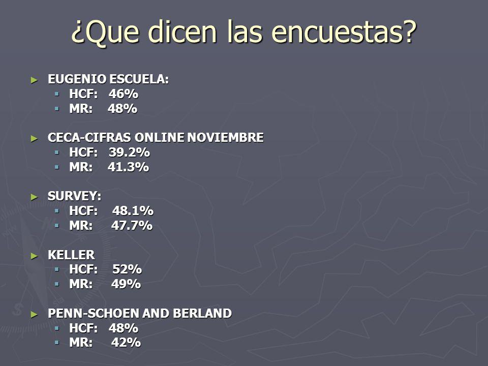 ¿Que dicen las encuestas? EUGENIO ESCUELA: EUGENIO ESCUELA: HCF: 46% HCF: 46% MR: 48% MR: 48% CECA-CIFRAS ONLINE NOVIEMBRE CECA-CIFRAS ONLINE NOVIEMBR