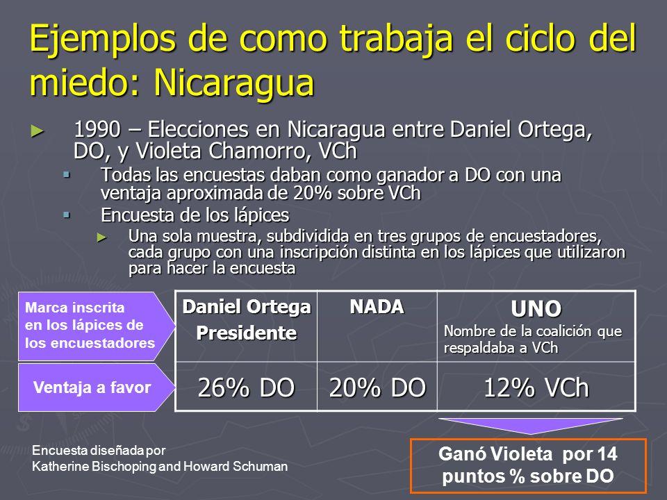 Ejemplos de como trabaja el ciclo del miedo: Nicaragua 1990 – Elecciones en Nicaragua entre Daniel Ortega, DO, y Violeta Chamorro, VCh 1990 – Eleccion