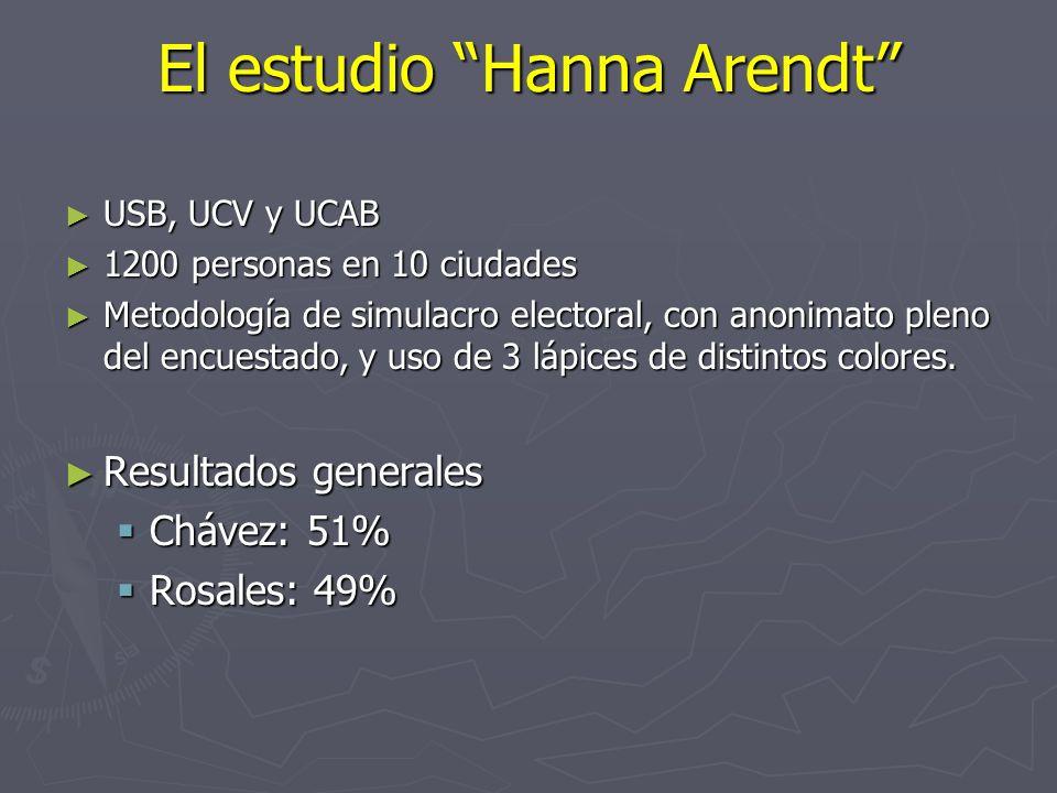 El estudio Hanna Arendt USB, UCV y UCAB USB, UCV y UCAB 1200 personas en 10 ciudades 1200 personas en 10 ciudades Metodología de simulacro electoral, con anonimato pleno del encuestado, y uso de 3 lápices de distintos colores.