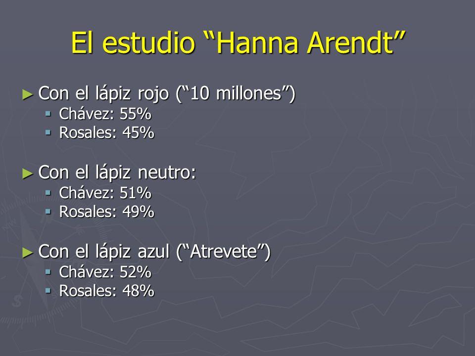 El estudio Hanna Arendt Con el lápiz rojo (10 millones) Con el lápiz rojo (10 millones) Chávez: 55% Chávez: 55% Rosales: 45% Rosales: 45% Con el lápiz neutro: Con el lápiz neutro: Chávez: 51% Chávez: 51% Rosales: 49% Rosales: 49% Con el lápiz azul (Atrevete) Con el lápiz azul (Atrevete) Chávez: 52% Chávez: 52% Rosales: 48% Rosales: 48%