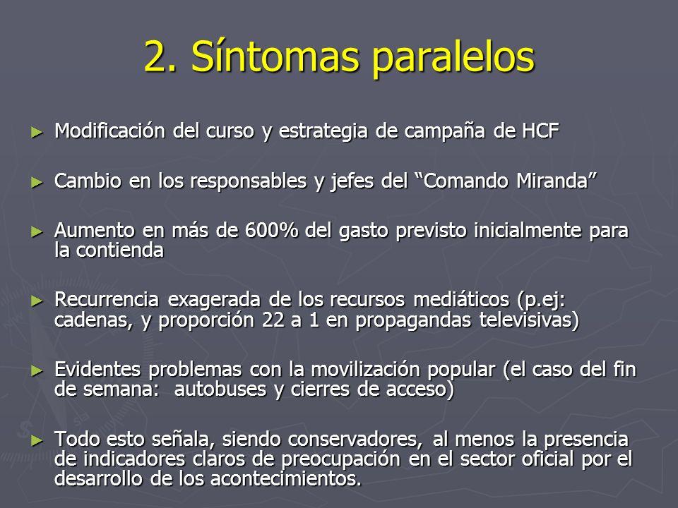 2. Síntomas paralelos Modificación del curso y estrategia de campaña de HCF Modificación del curso y estrategia de campaña de HCF Cambio en los respon