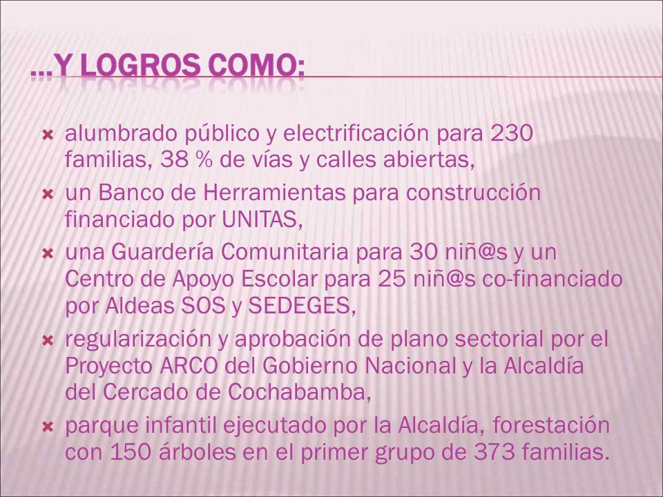 alumbrado público y electrificación para 230 familias, 38 % de vías y calles abiertas, un Banco de Herramientas para construcción financiado por UNITA