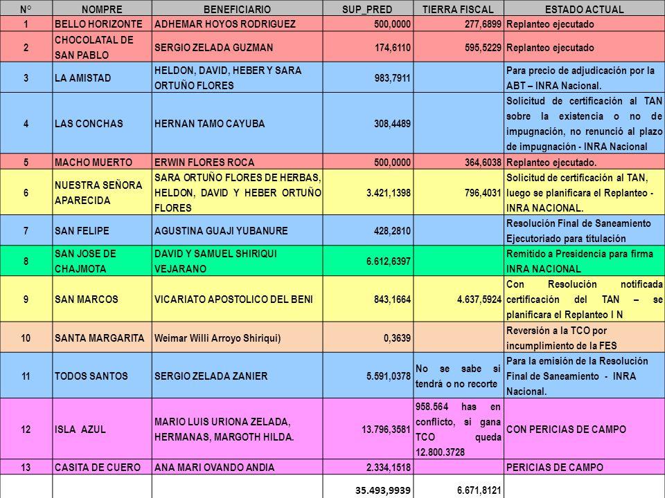 N°NOMPREBENEFICIARIOSUP_PREDTIERRA FISCALESTADO ACTUAL 1BELLO HORIZONTEADHEMAR HOYOS RODRIGUEZ500,0000277,6899Replanteo ejecutado 2 CHOCOLATAL DE SAN