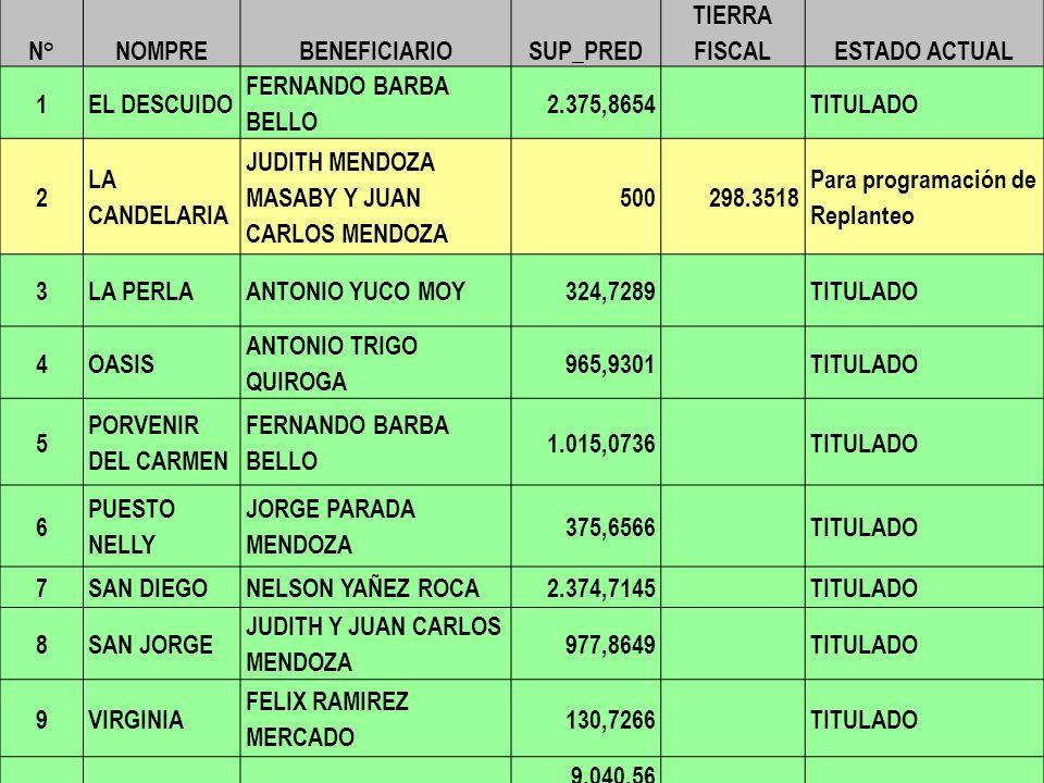 N°NOMPREBENEFICIARIOSUP_PRED TIERRA FISCALESTADO ACTUAL 1EL DESCUIDO FERNANDO BARBA BELLO 2.375,8654TITULADO 2 LA CANDELARIA JUDITH MENDOZA MASABY Y J