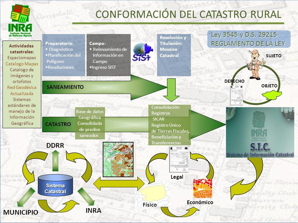 DEFINICIÓN DEL SISTEMA DE CATASTRO RURAL sujeto objeto Derecho «Inventario de información de la tierra, en constante mantenimiento por medio de proces
