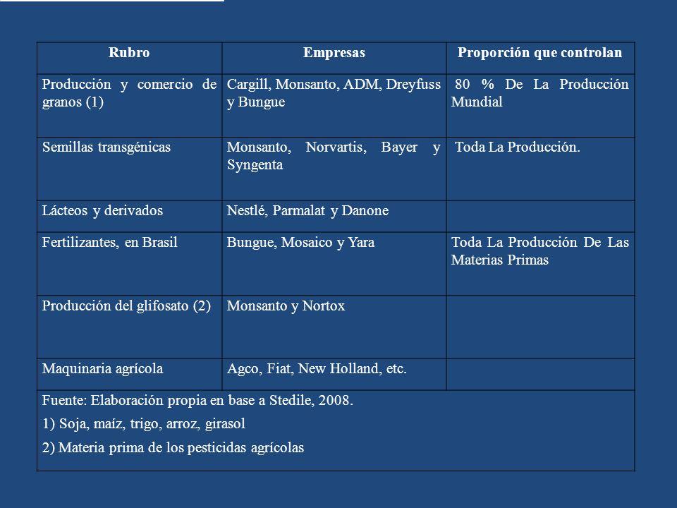 RubroEmpresasProporción que controlan Producción y comercio de granos (1) Cargill, Monsanto, ADM, Dreyfuss y Bungue 80 % De La Producción Mundial Semi