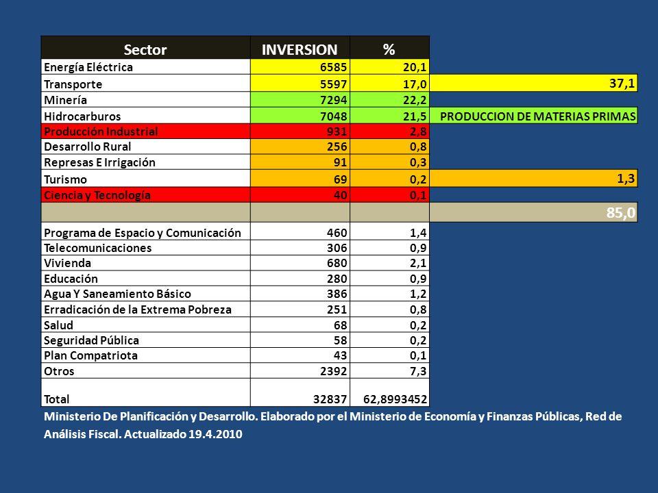 SectorINVERSION% Energía Eléctrica658520,1 Transporte559717,0 37,1 Minería729422,2 Hidrocarburos704821,5PRODUCCION DE MATERIAS PRIMAS Producción Indus