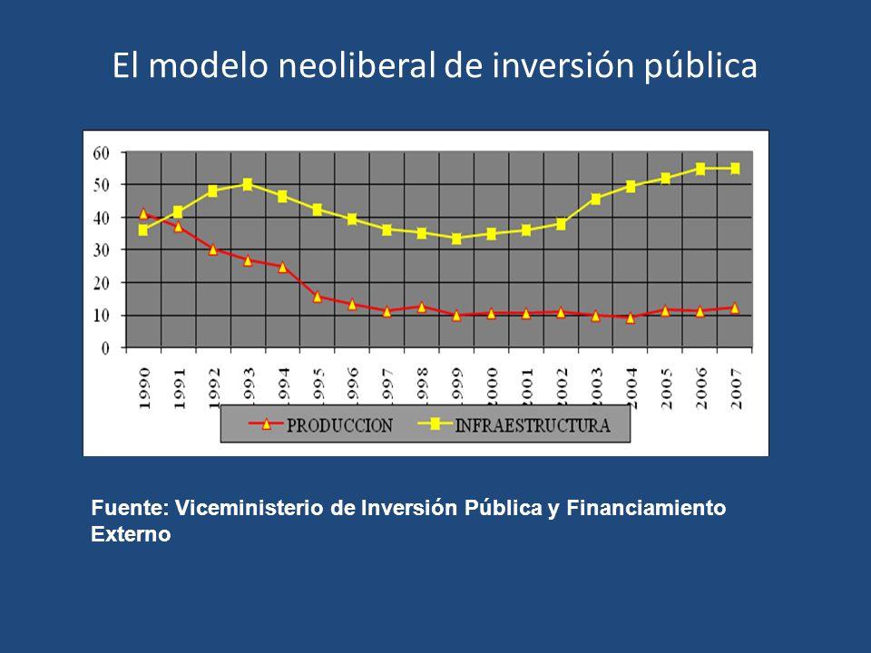 El modelo neoliberal de inversión pública Fuente: Viceministerio de Inversión Pública y Financiamiento Externo