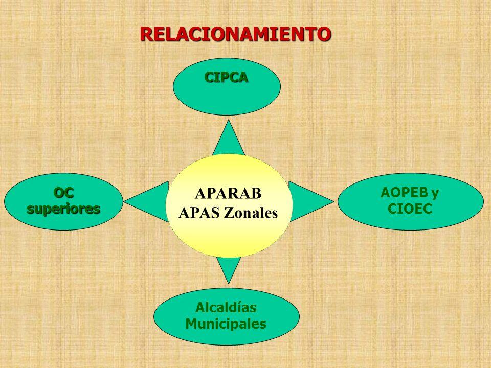RELACIONAMIENTO APARAB APAS Zonales Alcaldías Municipales AOPEB y CIOEC CIPCA OC superiores