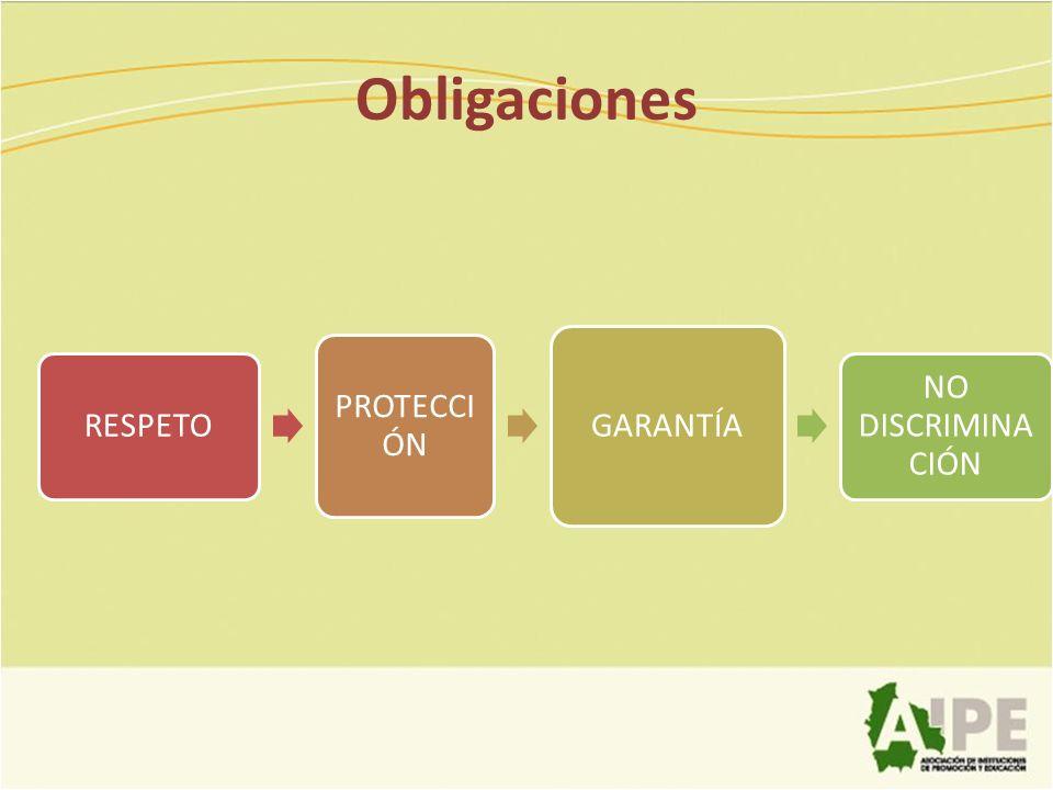 Obligaciones RESPETO PROTECCI ÓN GARANTÍA NO DISCRIMINA CIÓN