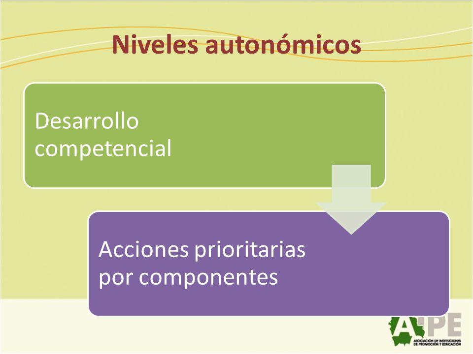 Niveles autonómicos Desarrollo competencial Acciones prioritarias por componentes