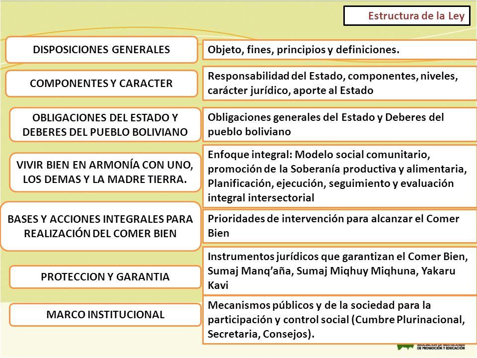 Estructura de la Ley DISPOSICIONES GENERALES OBLIGACIONES DEL ESTADO Y DEBERES DEL PUEBLO BOLIVIANO VIVIR BIEN EN ARMONÍA CON UNO, LOS DEMAS Y LA MADR