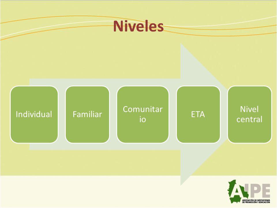 Niveles Individual Familiar Comunitar io ETA Nivel central
