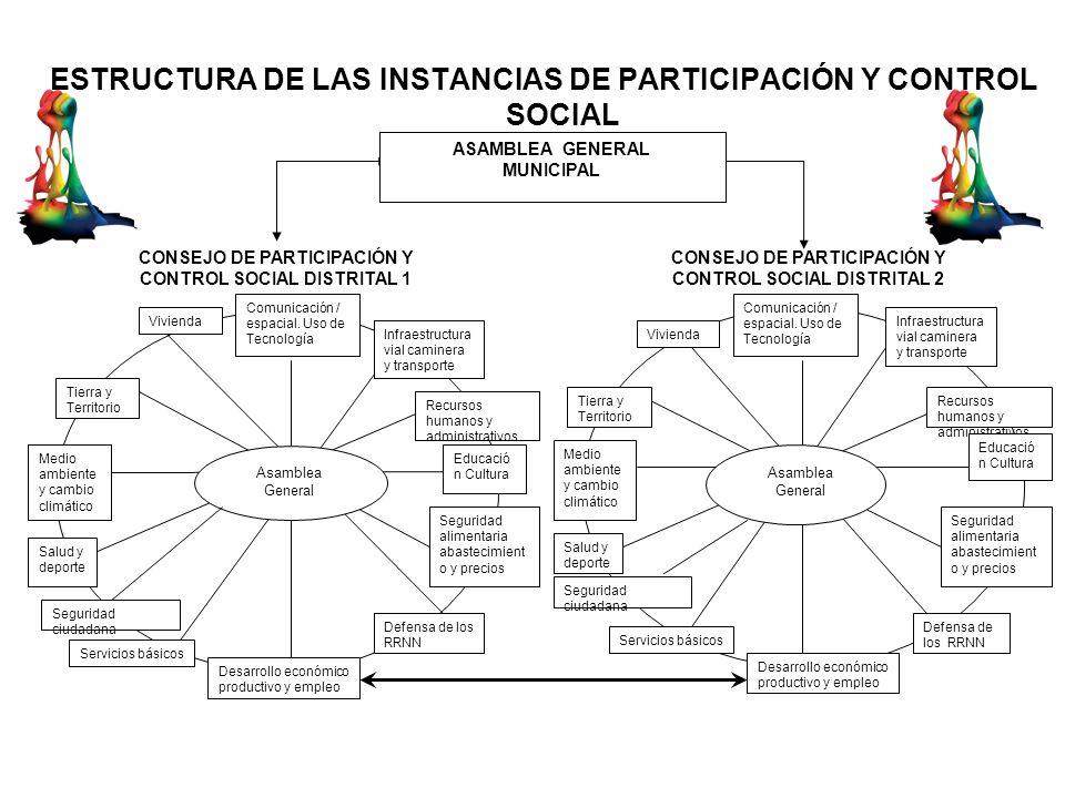 ESTRUCTURA DE LAS INSTANCIAS DE PARTICIPACIÓN Y CONTROL SOCIAL Vivienda Desarrollo económico productivo y empleo Salud y deporte Educació n Cultura Re