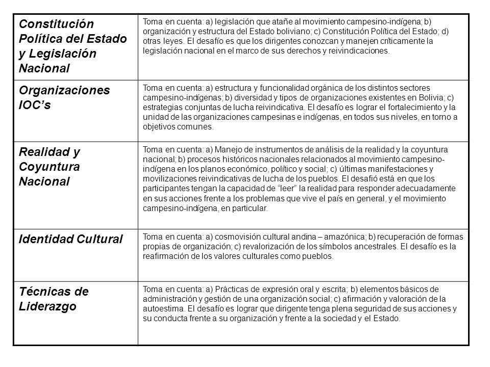 EJE TEMATICOCONTENIDOS Tierra – Territorio Toma en cuenta: a) el tratamiento de la legislación agraria en Bolivia; b) derecho y acceso a la tenencia d