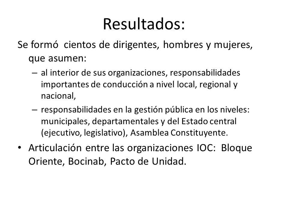 Derechos de los Pueblos Indígenas y Campesinos Toma en cuenta: a) Derechos humanos; b) Legislación internacional y nacional indígena (Convenio 169 de