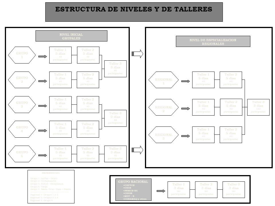 Estructura del proceso PRESENCIAL TALLERES FORMACION NO PRESENCIAL ACOMPAÑAMIENTO INVESTIGACION – ELABORACION PROPUESTAS ASESORAMIENTO Y APOYO SEGUIMI