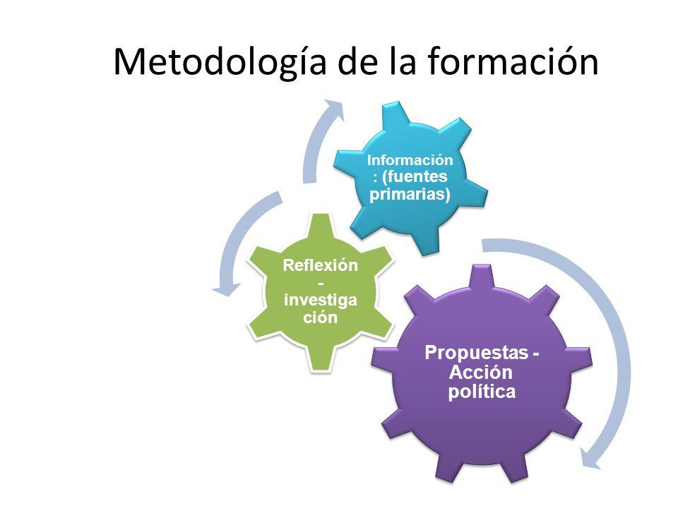 La formación como proceso Aprendizaje colectivo permanente. Espiritualidad como fundamento de lo político: ritualidad en la formación política. Itiner