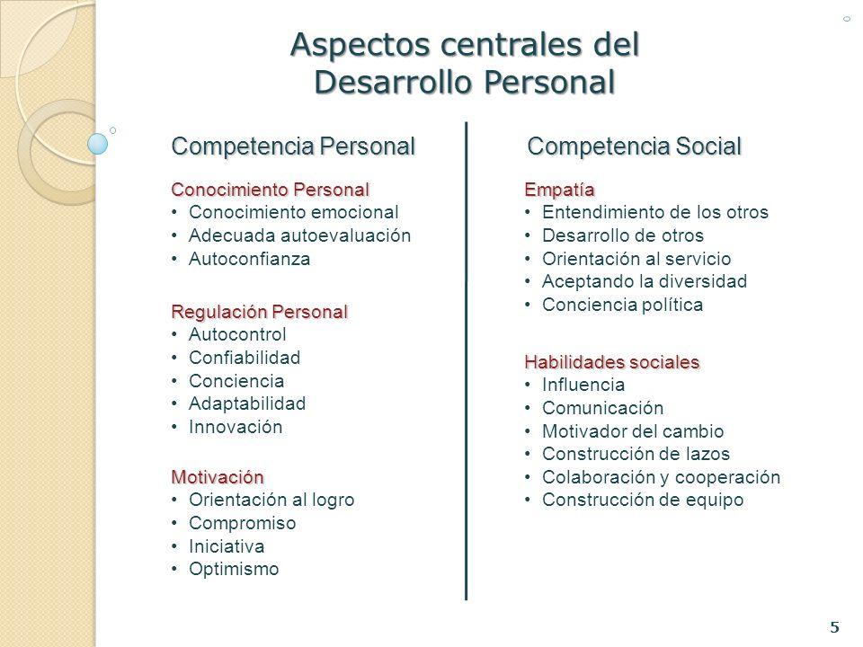 5 Aspectos centrales del Desarrollo Personal Competencia Personal Competencia Social Conocimiento Personal Conocimiento Personal Conocimiento emociona