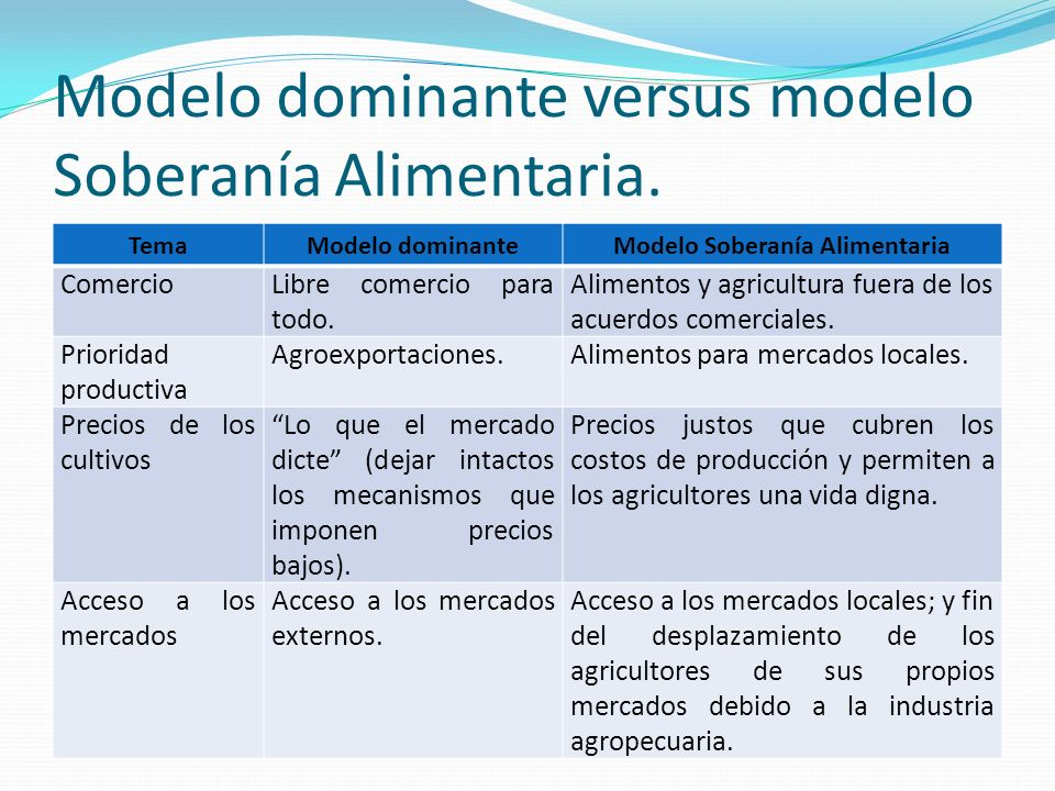 Modelo dominante versus modelo Soberanía Alimentaria. TemaModelo dominanteModelo Soberanía Alimentaria ComercioLibre comercio para todo. Alimentos y a